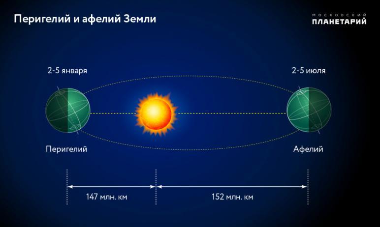 Второго января расстояние между Землей и Солнцем будет самым минимальным в 2021 году. Это позволи