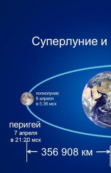 В ночь с седьмого на восьмое апреля при ясной погоде можно наблюдать самую близкую Суперлуну 2020