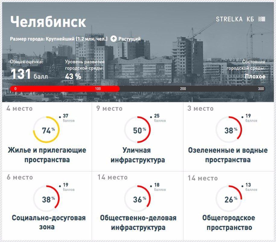 Итак, Челябинск стал самым некомфортным для проживания городом-миллионником, Так