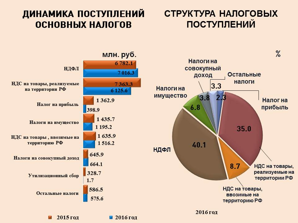 Как сообщила агентству «Урал-пресс-информ» пресс-секретарь УФНС России по Челябинской области Юли