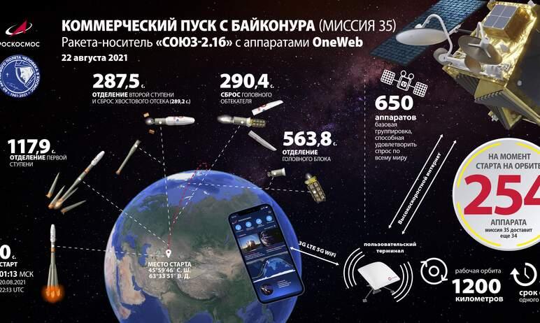 С космодрома «Байконур» 22 августа запустили ракету-носитель «Союз-2.16» с разгонным блоком «Фрег