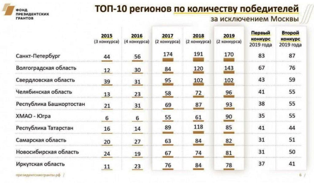 реестр социально ориентированных некоммерческих организаций челябинской области
