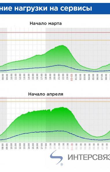 Массовую самоизоляцию жителей Челябинской области подтвердила статистика лидера телекоммуникацион
