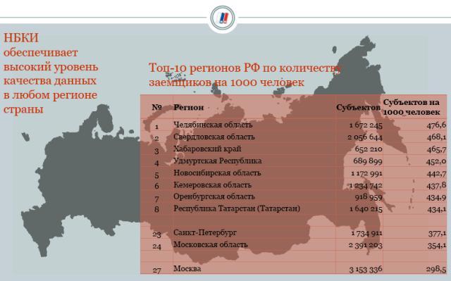Директор по маркетингу НБКИ Алексей Волков представил данные о «закредитованности» населения в ре