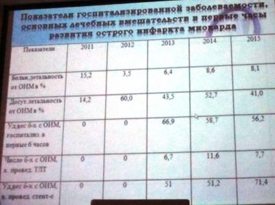 Челябинская областная больница поделилась опытом с ведущими кардиохирургами России и Чехии
