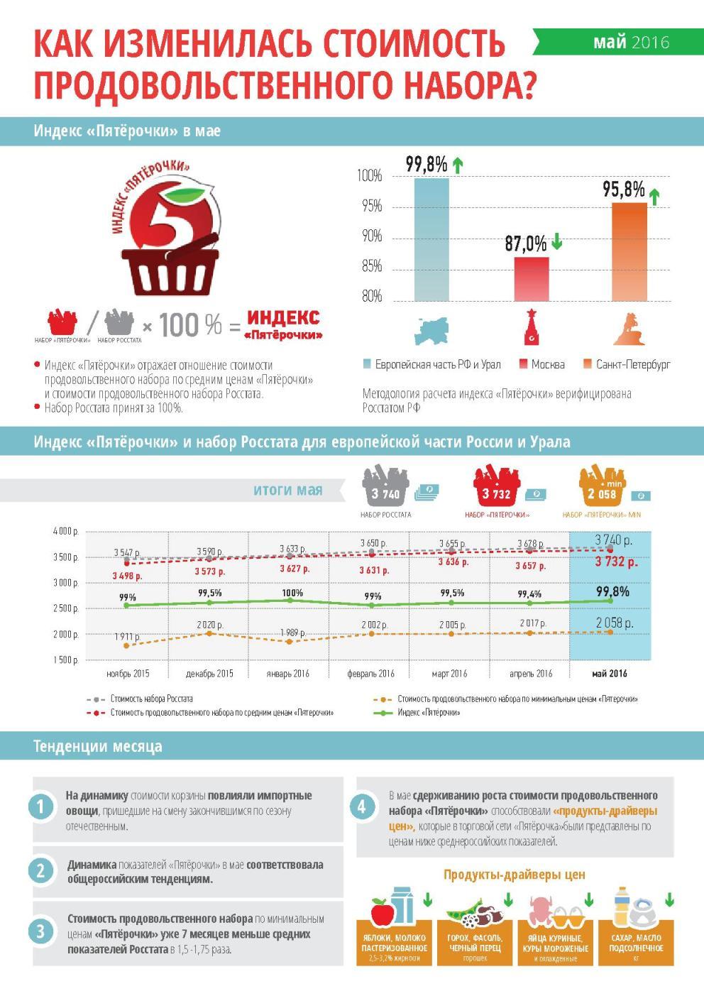 В мае 2016 г. стоимость продовольственного набора в целом по России по данным Росстата составила