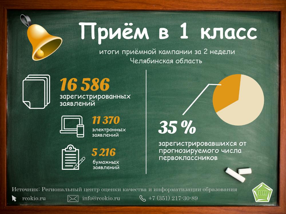 В Челябинской области идет во всю запись дошколят в первые классы. С первого февраля 2019 года во