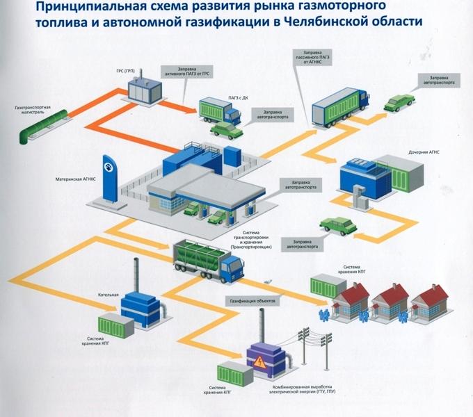 В Челябинской области при поддержке регионального Правительства компании «НОВАТЭК-Челяби