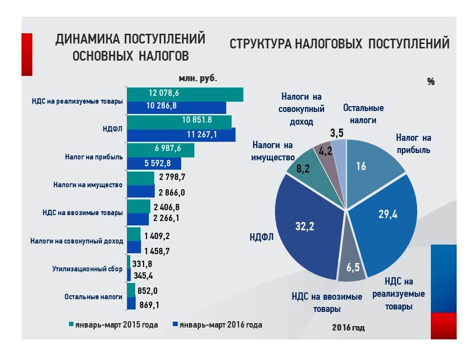 Как сообщили агентству «Урал-пресс-информ» в УФНС России по Челябинской области, в том числе в до