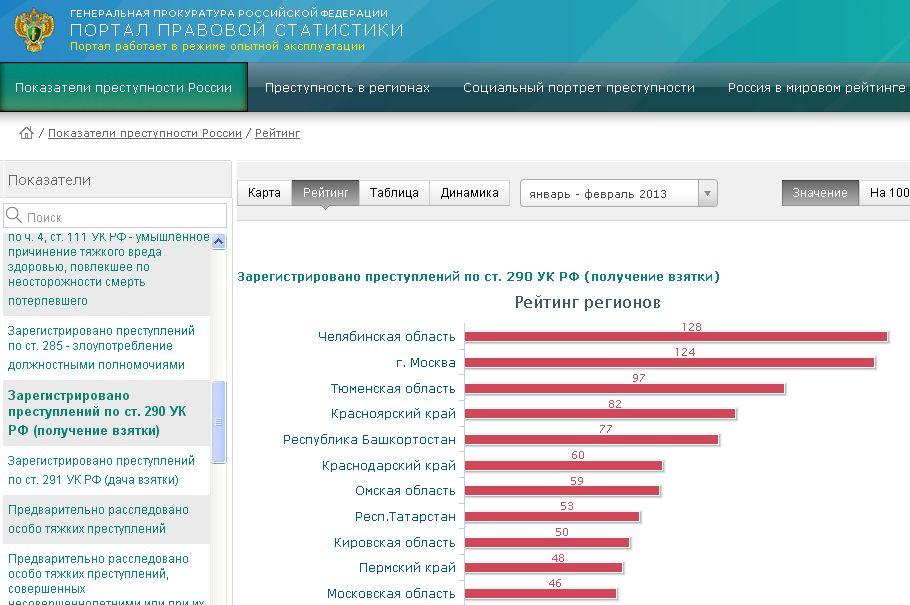 По данным за январь-февраль нынешнего года в Челябинской области было зарегистрировано 128 престу