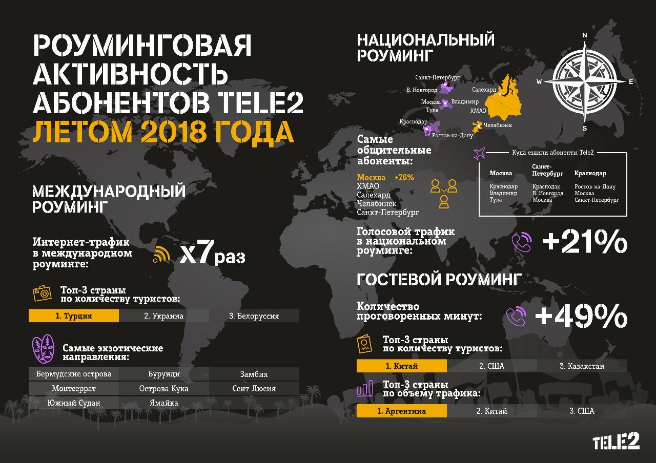 Абоненты оператора Урал – Tele2 за границей скачали в 7 раз больше трафика, чем годом ранее. Тако
