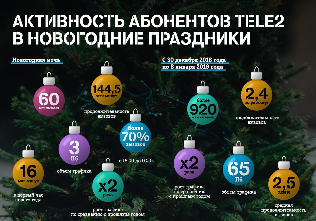 Клиенты Tele2 в праздники скачали в два раза больше трафика, чем в прошлом году. Любимый оператор